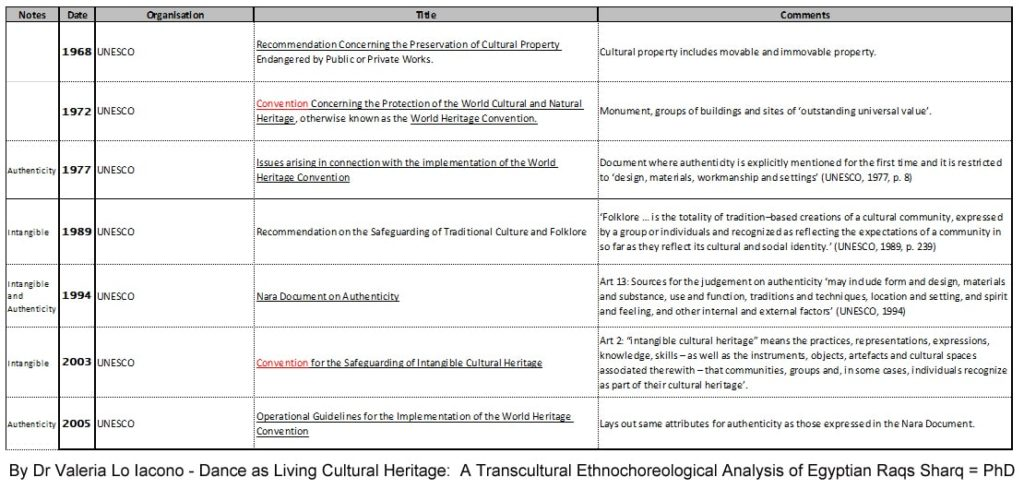 UNESCO ICH (Intangible cultural heritage)  timeline from 1968 to 2005.
