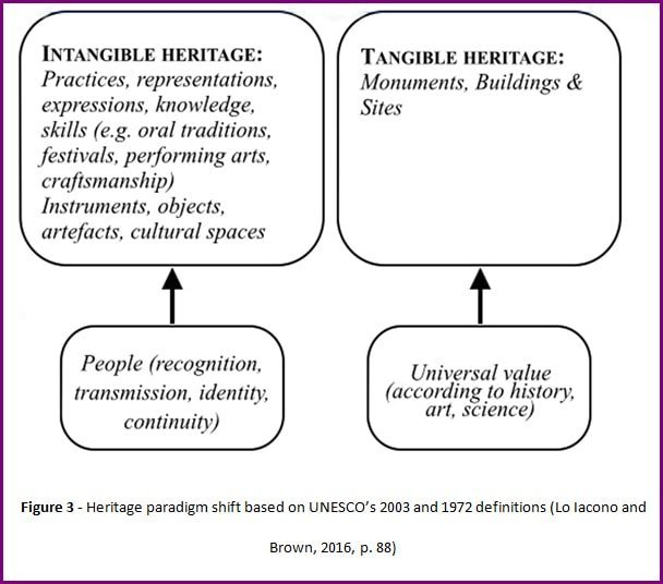 Heritage paradigm shift by Dr Valeria Lo Iacono and Dr David Brown (2016)