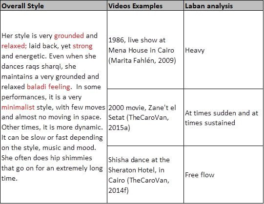 Movement and Laban analysis of Fifi Abdou dancing