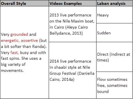 The laban dance results from analysing Camelia's movements.