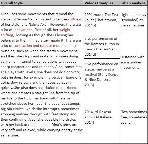 Laban analysis of dana's dance movements