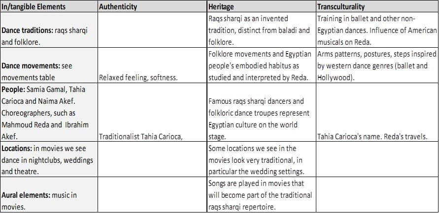 Golden Era of Egyptian Cinema (1930s to 1950s) - Part 1 dance analysis