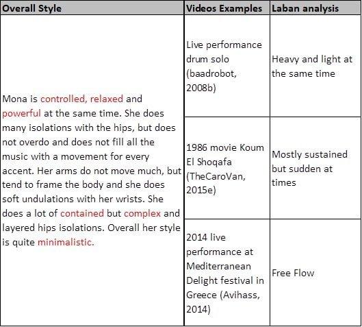 Laban dance analysis for the dancing of Mona al Said