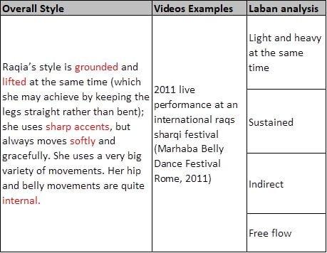 Raqia Hassan dancing style