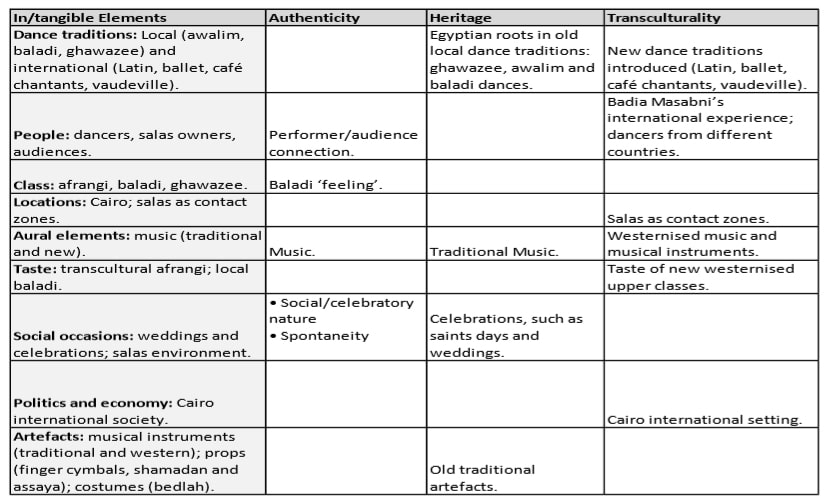 Table of the tangible, intangible, authenticity, heritage and transcultural elements of Raqs Sharqi part 1.