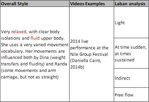 Sahar samara laban analysis of her dance movements