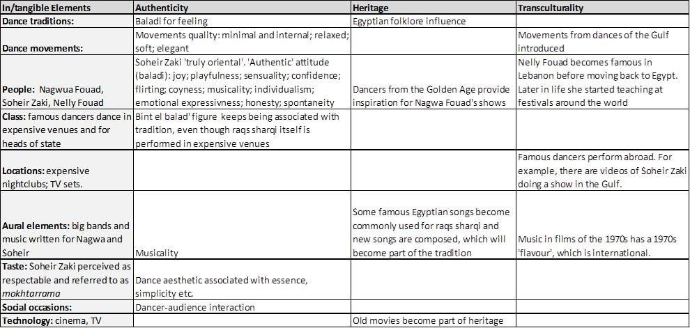Sociological dance analysis of Raqs Sharqi